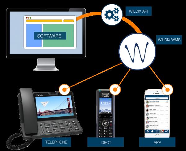 Einfache Unified Telefonanlage inklusive mobile App